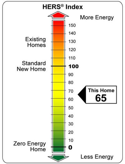 HERS Heat Index