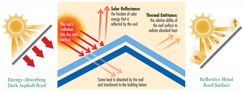 Compare energy savings from metal roof against hot asphalt shingles