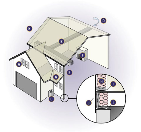 Diagram of an energy-efficient house design