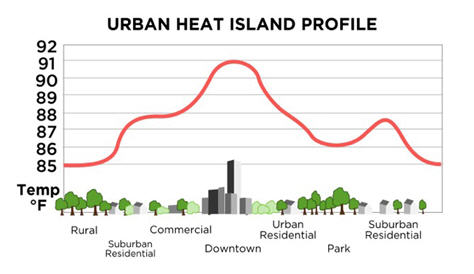 Urban heat index shows greater heating values in cities and suburbs